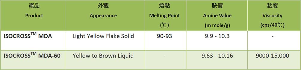 Application - Polymer│Shuang-Bang Industrial  Corp